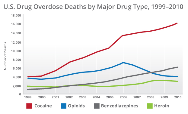 drug_overdose_deaths